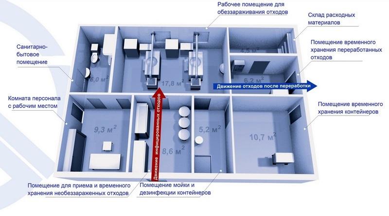 Схема работы комплекса аппаратного обеззараживания медицинских отходов